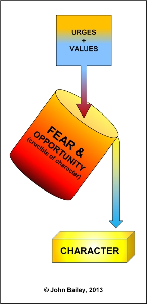 Fear: the crucible of character